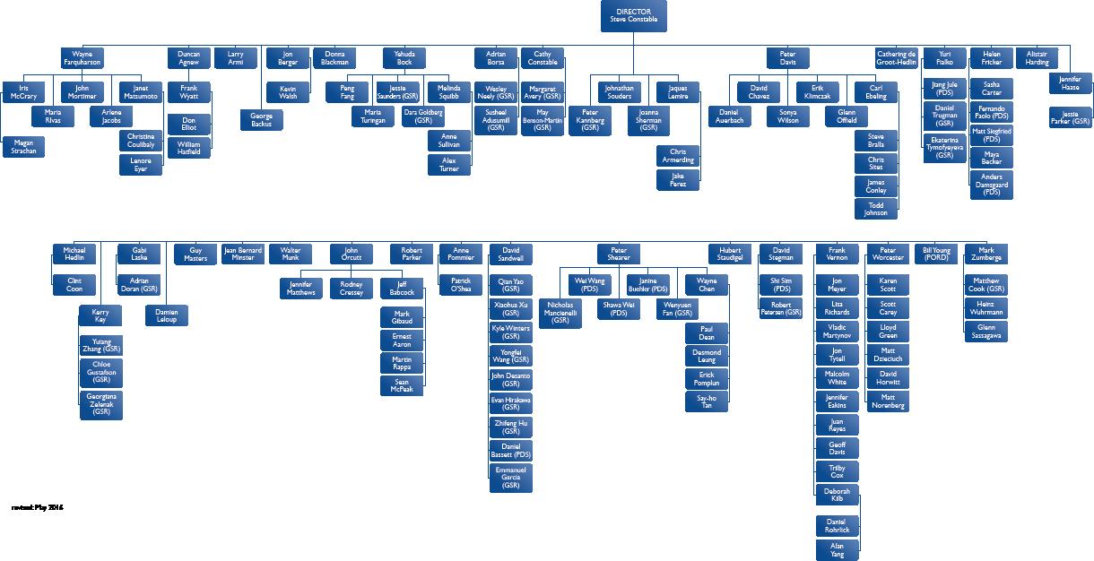 IGPP Org Chart